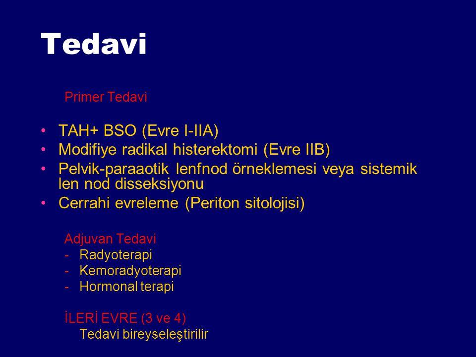 Tedavi Primer Tedavi TAH+ BSO (Evre I-IIA) Modifiye radikal histerektomi (Evre IIB) Pelvik-paraaotik lenfnod örneklemesi veya sistemik len nod disseks