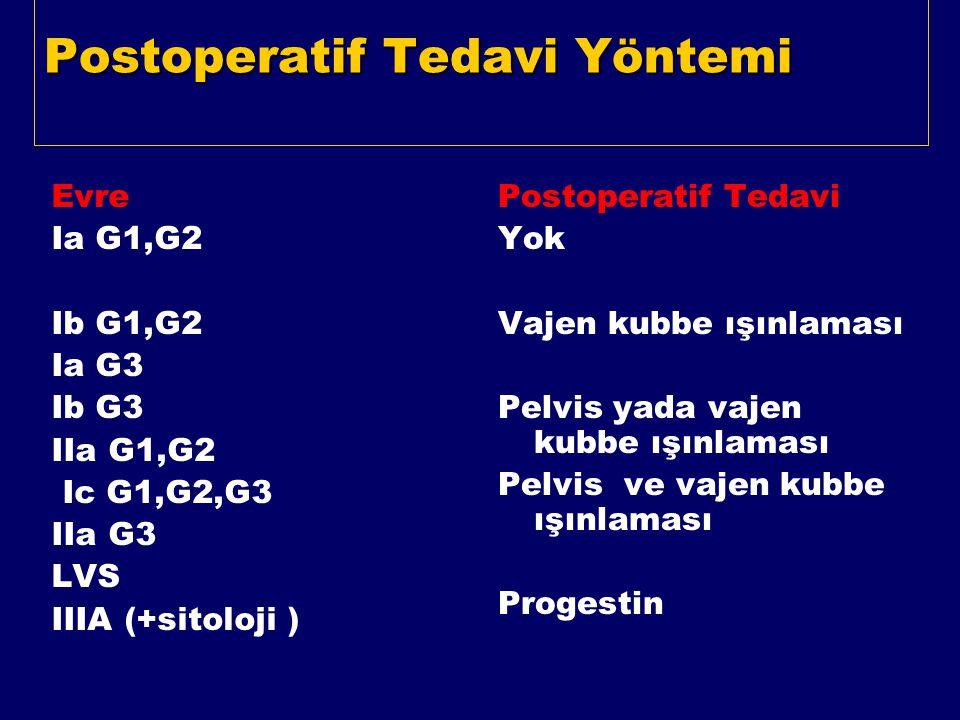 Postoperatif Tedavi Yöntemi Evre Ia G1,G2 Ib G1,G2 Ia G3 Ib G3 IIa G1,G2 Ic G1,G2,G3 IIa G3 LVS IIIA (+sitoloji ) Postoperatif Tedavi Yok Vajen kubbe