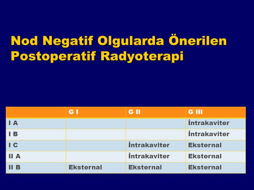 Nod Negatif Olgularda Önerilen Postoperatif Radyoterapi G IG IIG III I Aİntrakaviter I Bİntrakaviter I CİntrakaviterEksternal II AİntrakaviterEksterna