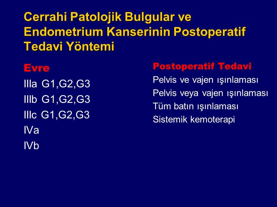 Cerrahi Patolojik Bulgular ve Endometrium Kanserinin Postoperatif Tedavi Yöntemi Evre IIIa G1,G2,G3 IIIb G1,G2,G3 IIIc G1,G2,G3 IVa IVb Postoperatif T