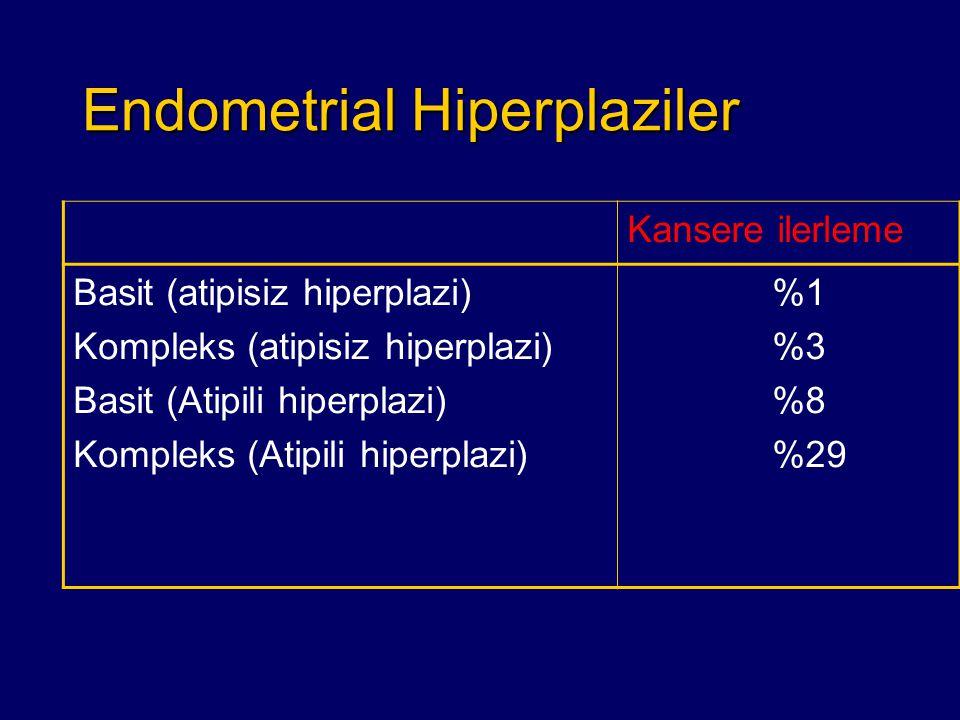 Endometrial Hiperplaziler Kansere ilerleme Basit (atipisiz hiperplazi) Kompleks (atipisiz hiperplazi) Basit (Atipili hiperplazi) Kompleks (Atipili hip