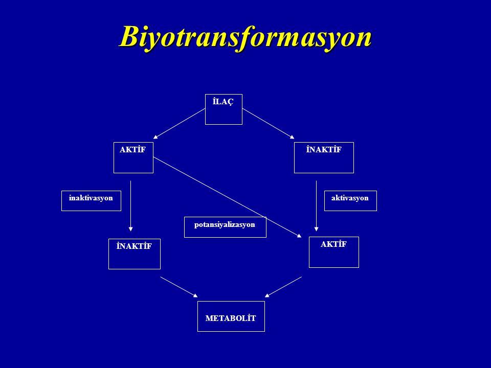 Biyotransformasyon İLAÇ İNAKTİFAKTİF İNAKTİF METABOLİT aktivasyon potansiyalizasyon inaktivasyon AKTİF