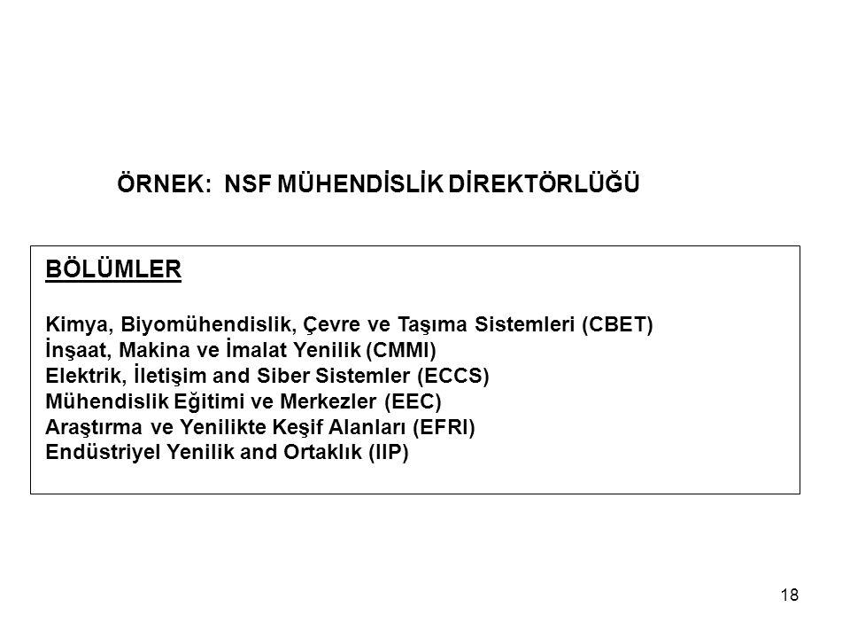 18 ÖRNEK: NSF MÜHENDİSLİK DİREKTÖRLÜĞÜ BÖLÜMLER Kimya, Biyomühendislik, Çevre ve Taşıma Sistemleri (CBET) İnşaat, Makina ve İmalat Yenilik (CMMI) Elektrik, İletişim and Siber Sistemler (ECCS) Mühendislik Eğitimi ve Merkezler (EEC) Araştırma ve Yenilikte Keşif Alanları (EFRI) Endüstriyel Yenilik and Ortaklık (IIP)