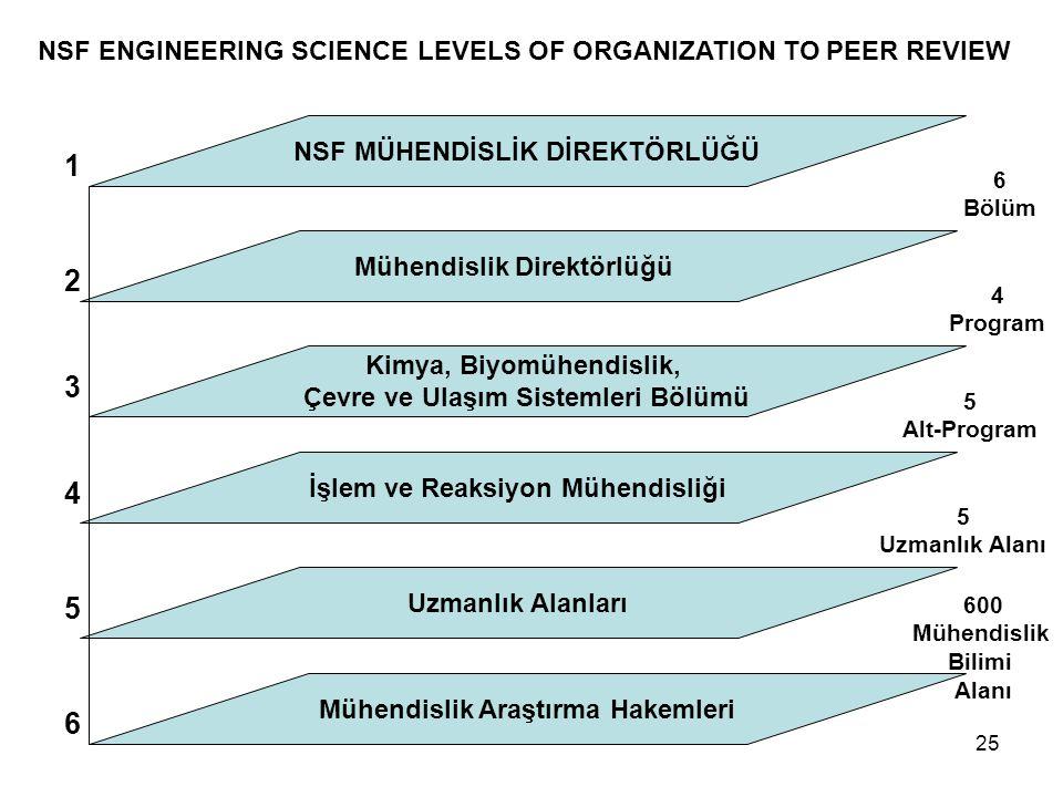 25 NSF MÜHENDİSLİK DİREKTÖRLÜĞÜ Mühendislik Direktörlüğü Kimya, Biyomühendislik, Çevre ve Ulaşım Sistemleri Bölümü İşlem ve Reaksiyon Mühendisliği Uzmanlık Alanları Mühendislik Araştırma Hakemleri 1 2 3 4 5 6 NSF ENGINEERING SCIENCE LEVELS OF ORGANIZATION TO PEER REVIEW 6 Bölüm 4 Program 5 Alt-Program 5 Uzmanlık Alanı 600 Mühendislik Bilimi Alanı