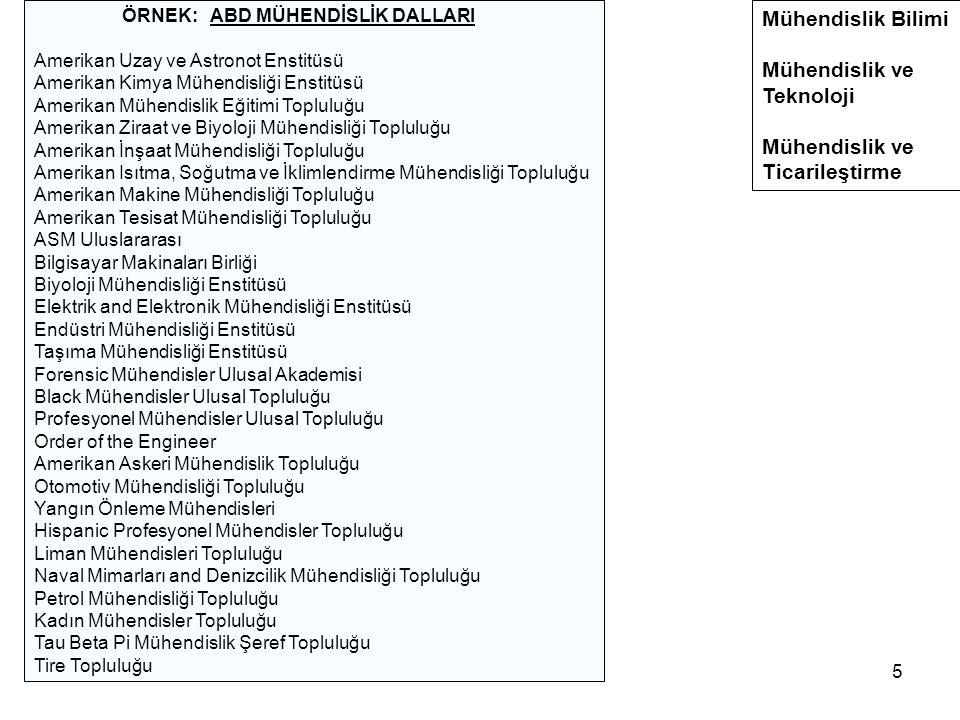 5 ÖRNEK: ABD MÜHENDİSLİK DALLARI Amerikan Uzay ve Astronot Enstitüsü Amerikan Kimya Mühendisliği Enstitüsü Amerikan Mühendislik Eğitimi Topluluğu Amerikan Ziraat ve Biyoloji Mühendisliği Topluluğu Amerikan İnşaat Mühendisliği Topluluğu Amerikan Isıtma, Soğutma ve İklimlendirme Mühendisliği Topluluğu Amerikan Makine Mühendisliği Topluluğu Amerikan Tesisat Mühendisliği Topluluğu ASM Uluslararası Bilgisayar Makinaları Birliği Biyoloji Mühendisliği Enstitüsü Elektrik and Elektronik Mühendisliği Enstitüsü Endüstri Mühendisliği Enstitüsü Taşıma Mühendisliği Enstitüsü Forensic Mühendisler Ulusal Akademisi Black Mühendisler Ulusal Topluluğu Profesyonel Mühendisler Ulusal Topluluğu Order of the Engineer Amerikan Askeri Mühendislik Topluluğu Otomotiv Mühendisliği Topluluğu Yangın Önleme Mühendisleri Hispanic Profesyonel Mühendisler Topluluğu Liman Mühendisleri Topluluğu Naval Mimarları and Denizcilik Mühendisliği Topluluğu Petrol Mühendisliği Topluluğu Kadın Mühendisler Topluluğu Tau Beta Pi Mühendislik Şeref Topluluğu Tire Topluluğu Mühendislik Bilimi Mühendislik ve Teknoloji Mühendislik ve Ticarileştirme