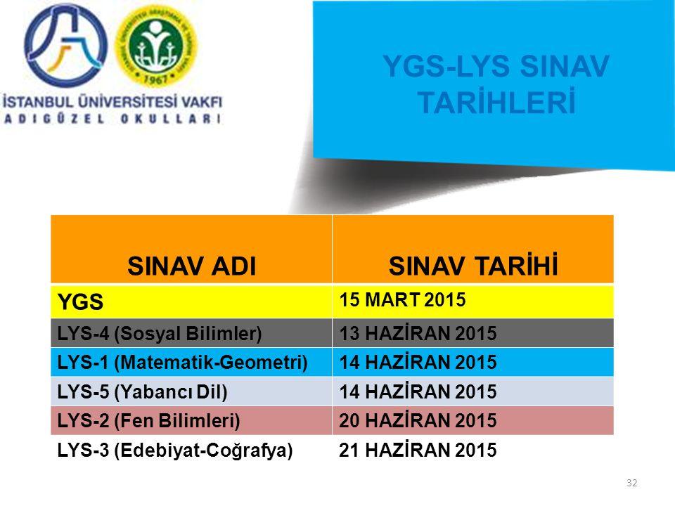 32 YGS-LYS SINAV TARİHLERİ SINAV ADISINAV TARİHİ YGS 15 MART 2015 LYS-4 (Sosyal Bilimler)13 HAZİRAN 2015 LYS-1 (Matematik-Geometri)14 HAZİRAN 2015 LYS-5 (Yabancı Dil)14 HAZİRAN 2015 LYS-2 (Fen Bilimleri)20 HAZİRAN 2015 LYS-3 (Edebiyat-Coğrafya)21 HAZİRAN 2015