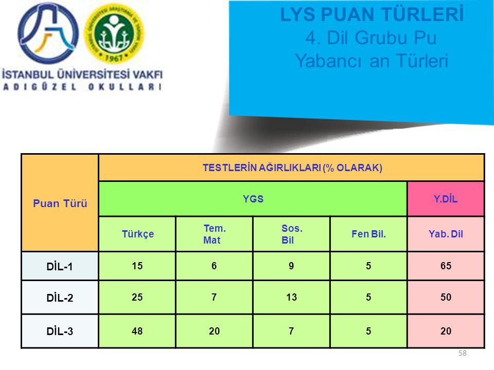 58 LYS PUAN TÜRLERİ 4.
