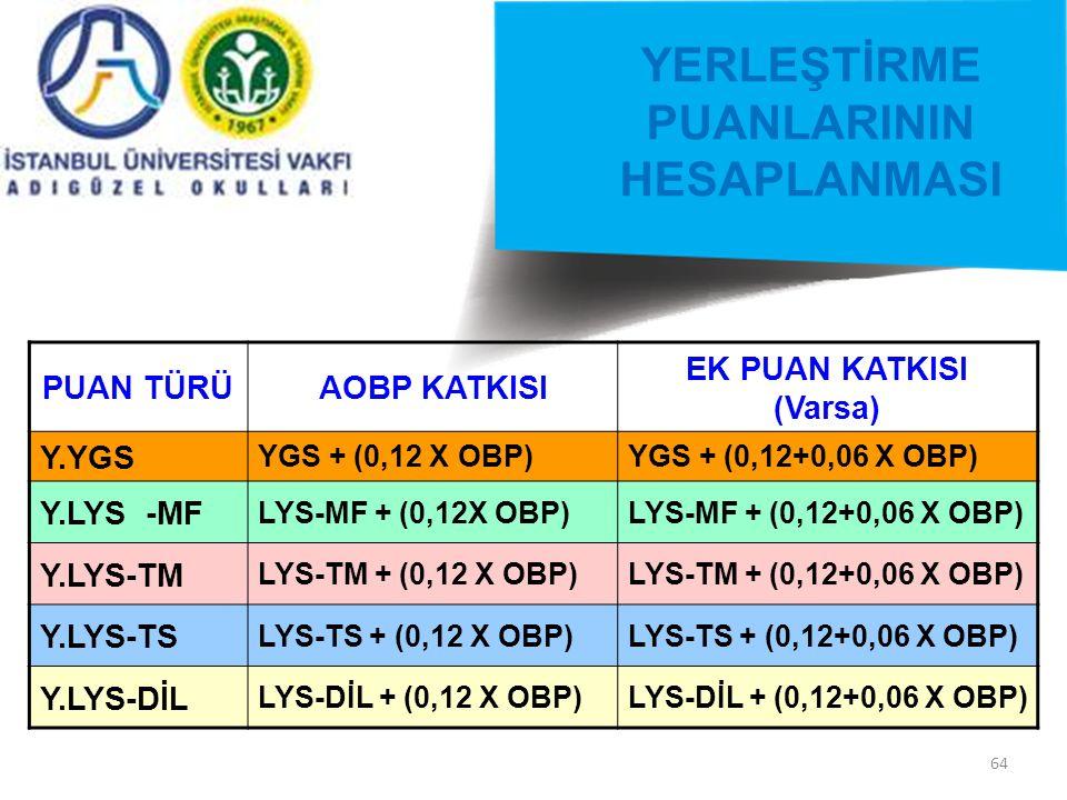 64 YERLEŞTİRME PUANLARININ HESAPLANMASI PUAN TÜRÜAOBP KATKISI EK PUAN KATKISI (Varsa) Y.YGS YGS + (0,12 X OBP)YGS + (0,12+0,06 X OBP) Y.LYS -MF LYS-MF + (0,12X OBP)LYS-MF + (0,12+0,06 X OBP) Y.LYS-TM LYS-TM + (0,12 X OBP)LYS-TM + (0,12+0,06 X OBP) Y.LYS-TS LYS-TS + (0,12 X OBP)LYS-TS + (0,12+0,06 X OBP) Y.LYS-DİL LYS-DİL + (0,12 X OBP)LYS-DİL + (0,12+0,06 X OBP)