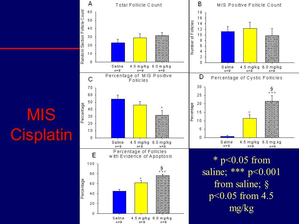 * p<0.05 from saline; *** p<0.001 from saline; § p<0.05 from 4.5 mg/kg MIS Cisplatin