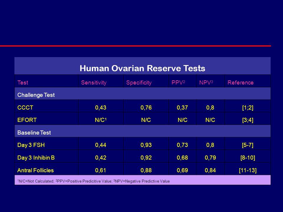 Human Ovarian Reserve Tests TestSensitivitySpecificityPPV 2 NPV 3 Reference Challenge Test CCCT0,430,760,370,8[1;2] EFORTN/C 1 N/C [3;4] Baseline Test