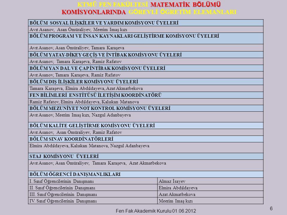 Fen Fak Akademik Kurulu 01.06.20127 BİYOLOJİ B Ö L Ü M Ü KOMİSYONLARINDA KTMÜ FEN FAK Ü LTESİ BİYOLOJİ B Ö L Ü M Ü KOMİSYONLARINDA G Ö REVLİ Ö ĞRETİM ELEMANLARI BÖLÜM SOSYAL İLİŞKİLER VE YARDIM KOMİSYONU ÜYELERİ Doç Dr.