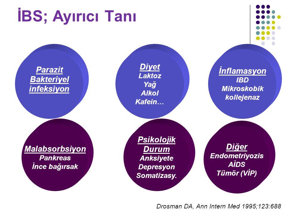 İBS; Ayırıcı Tanı Drosman DA, Ann Intern Med 1995;123:688 Diyet Laktoz Yağ Alkol Kafein… Parazit Bakteriyel infeksiyon İnflamasyon IBD Mikroskobik kollejenaz Malabsorbsiyon Pankreas İnce bağırsak Psikolojik Durum Anksiyete Depresyon Somatizasy.