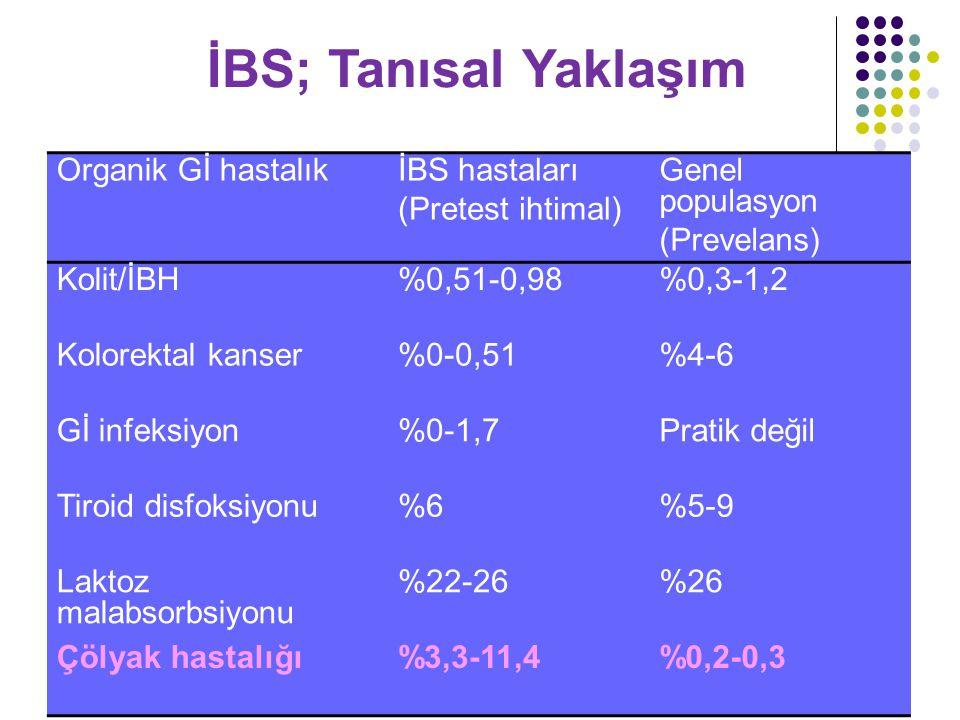 Organik Gİ hastalıkİBS hastaları (Pretest ihtimal) Genel populasyon (Prevelans) Kolit/İBH%0,51-0,98%0,3-1,2 Kolorektal kanser%0-0,51%4-6 Gİ infeksiyon