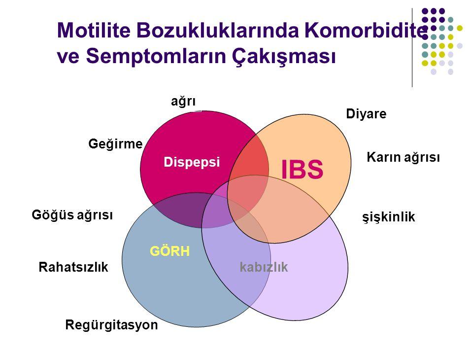 Motilite Bozukluklarında Komorbidite ve Semptomların Çakışması Diyare Göğüs ağrısı Regürgitasyon şişkinlik Geğirme Karın ağrısı Rahatsızlık IBS kabızlık GÖRH Dispepsi ağrı