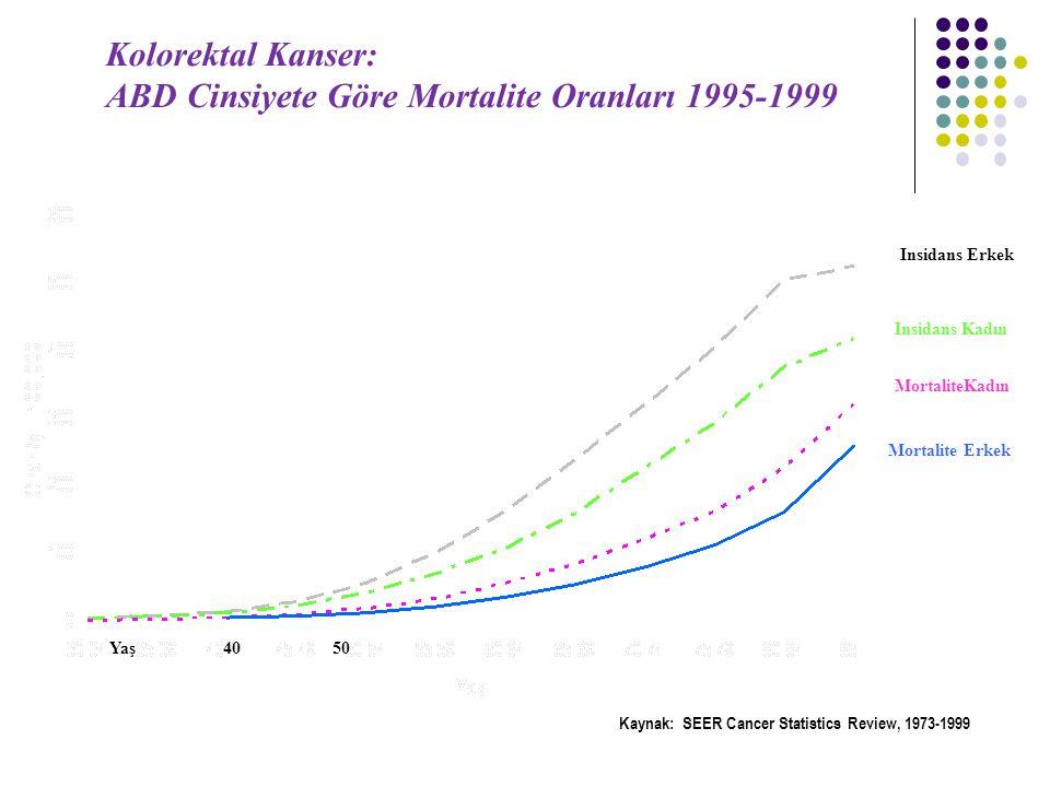 Insidans Erkek Insidans Kadın Mortalite Erkek MortaliteKadın Kolorektal Kanser: ABD Cinsiyete Göre Mortalite Oranları 1995-1999 Kaynak: SEER Cancer Statistics Review, 1973-1999 Yaş 40 50