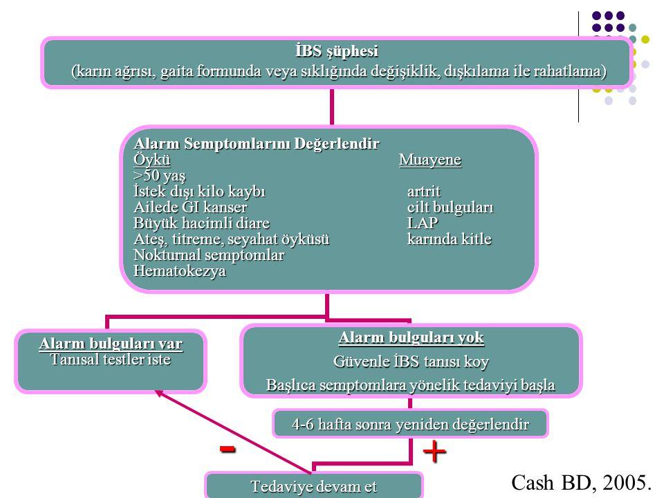 İBS şüphesi (karın ağrısı, gaita formunda veya sıklığında değişiklik, dışkılama ile rahatlama) (karın ağrısı, gaita formunda veya sıklığında değişikli