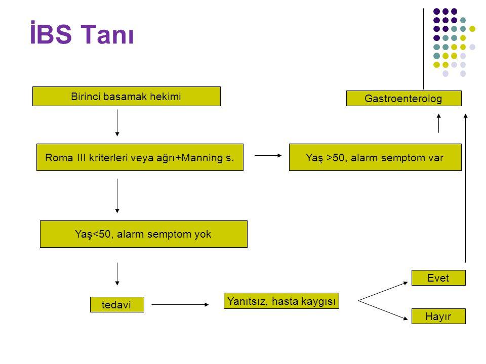 İBS Tanı Birinci basamak hekimi Roma III kriterleri veya ağrı+Manning s.