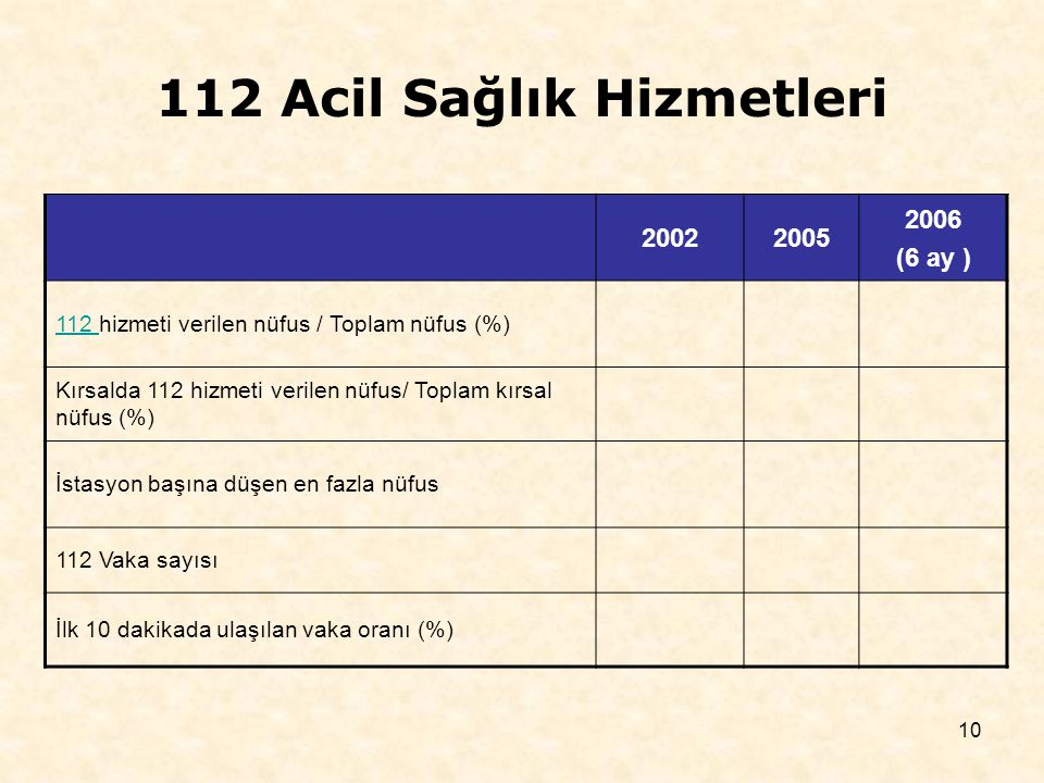 10 112 Acil Sağlık Hizmetleri 20022005 2006 (6 ay ) 112 112 hizmeti verilen nüfus / Toplam nüfus (%) Kırsalda 112 hizmeti verilen nüfus/ Toplam kırsal nüfus (%) İstasyon başına düşen en fazla nüfus 112 Vaka sayısı İlk 10 dakikada ulaşılan vaka oranı (%)