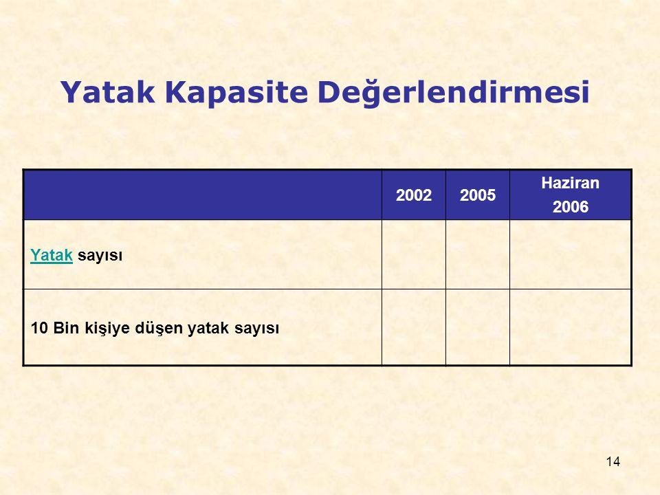 14 Yatak Kapasite Değerlendirmesi 20022005 Haziran 2006 YatakYatak sayısı 10 Bin kişiye düşen yatak sayısı