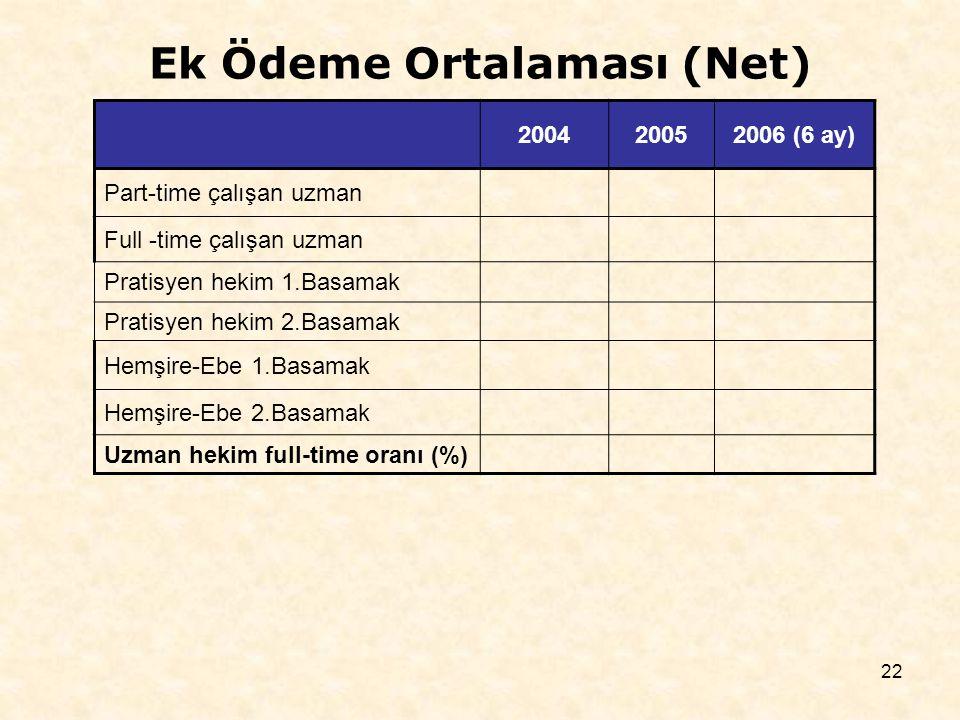 22 200420052006 (6 ay) Part-time çalışan uzman Full -time çalışan uzman Pratisyen hekim 1.Basamak Pratisyen hekim 2.Basamak Hemşire-Ebe 1.Basamak Hemşire-Ebe 2.Basamak Uzman hekim full-time oranı (%) Ek Ödeme Ortalaması (Net)