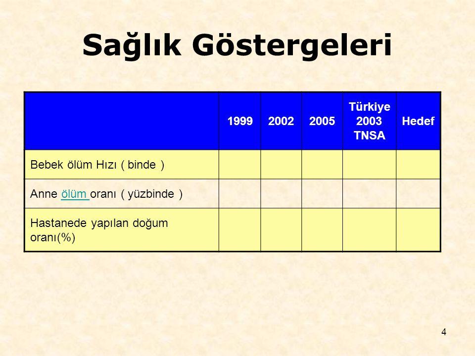 4 Sağlık Göstergeleri 199920022005 Türkiye 2003 TNSA Hedef Bebek ölüm Hızı ( binde ) Anne ölüm oranı ( yüzbinde )ölüm Hastanede yapılan doğum oranı(%)