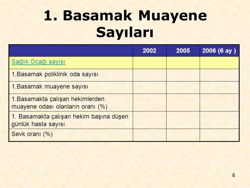 6 200220052006 (6 ay ) Sağlık Ocağı sayısı 1.Basamak poliklinik oda sayısı 1.Basamak muayene sayısı 1.Basamakta çalışan hekimlerden muayene odası olanların oranı (%) 1.