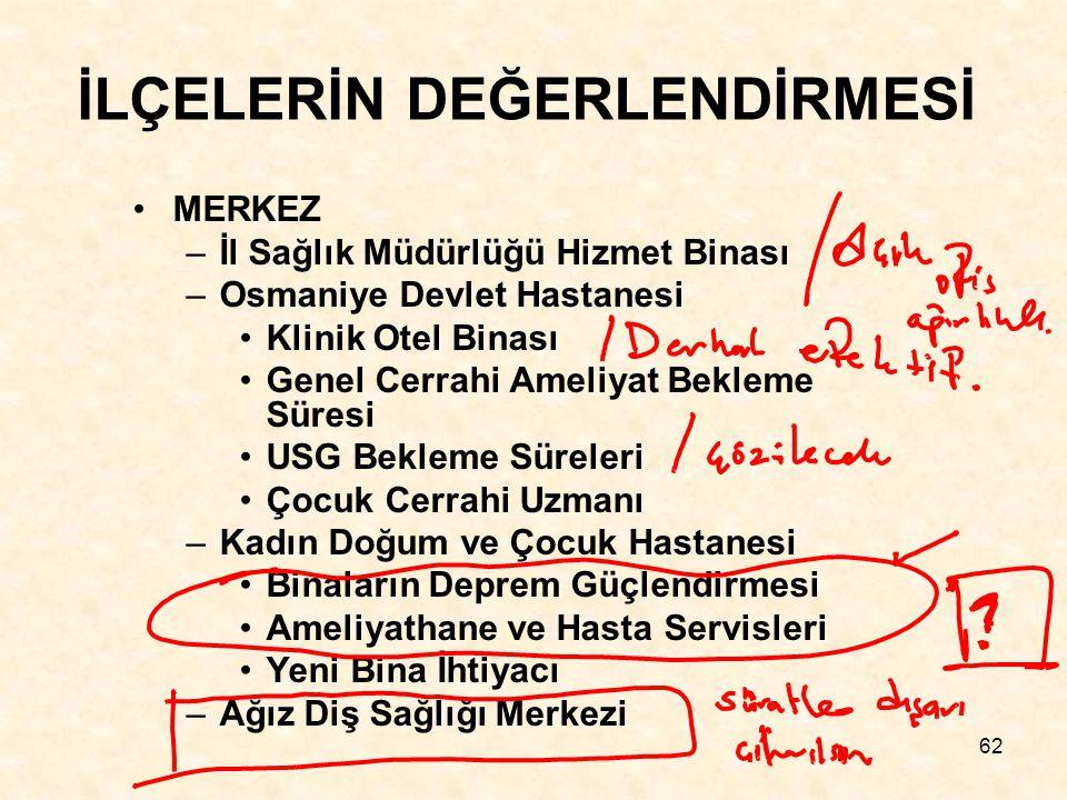 62 İLÇELERİN DEĞERLENDİRMESİ MERKEZ –İl Sağlık Müdürlüğü Hizmet Binası –Osmaniye Devlet Hastanesi Klinik Otel Binası Genel Cerrahi Ameliyat Bekleme Süresi USG Bekleme Süreleri Çocuk Cerrahi Uzmanı –Kadın Doğum ve Çocuk Hastanesi Binaların Deprem Güçlendirmesi Ameliyathane ve Hasta Servisleri Yeni Bina İhtiyacı –Ağız Diş Sağlığı Merkezi