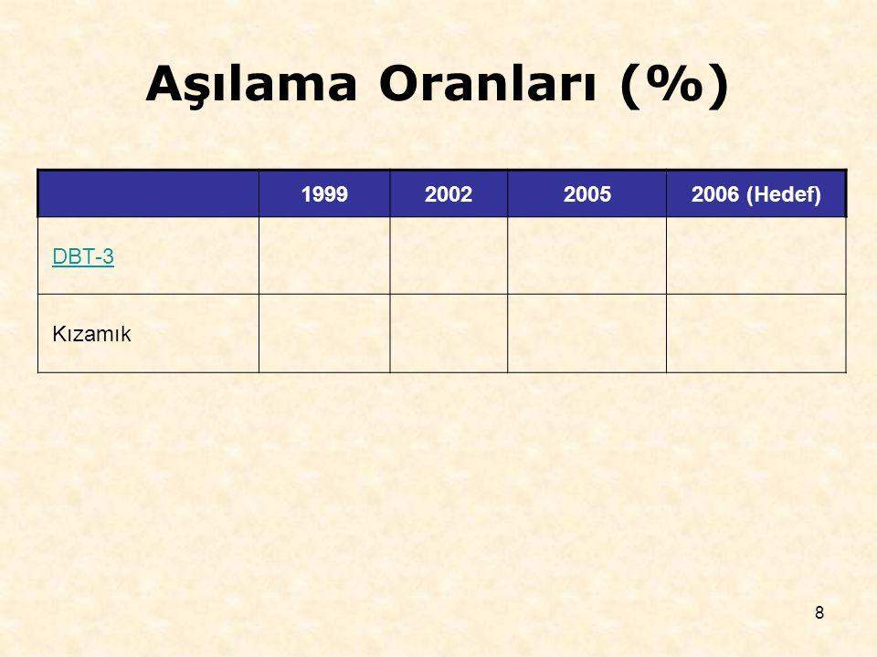 19 Diyaliz Hizmetleri Yıl Aktif cihaz sayısı Aktif cihaz başına düşen hasta sayısı Aralık 2002 Haziran 2006 DİYALİZ HİZMETİ DİYALİZ HİZMETİ ALAMAYAN İLÇE SAYISI Aralık 2002 Haziran 2006