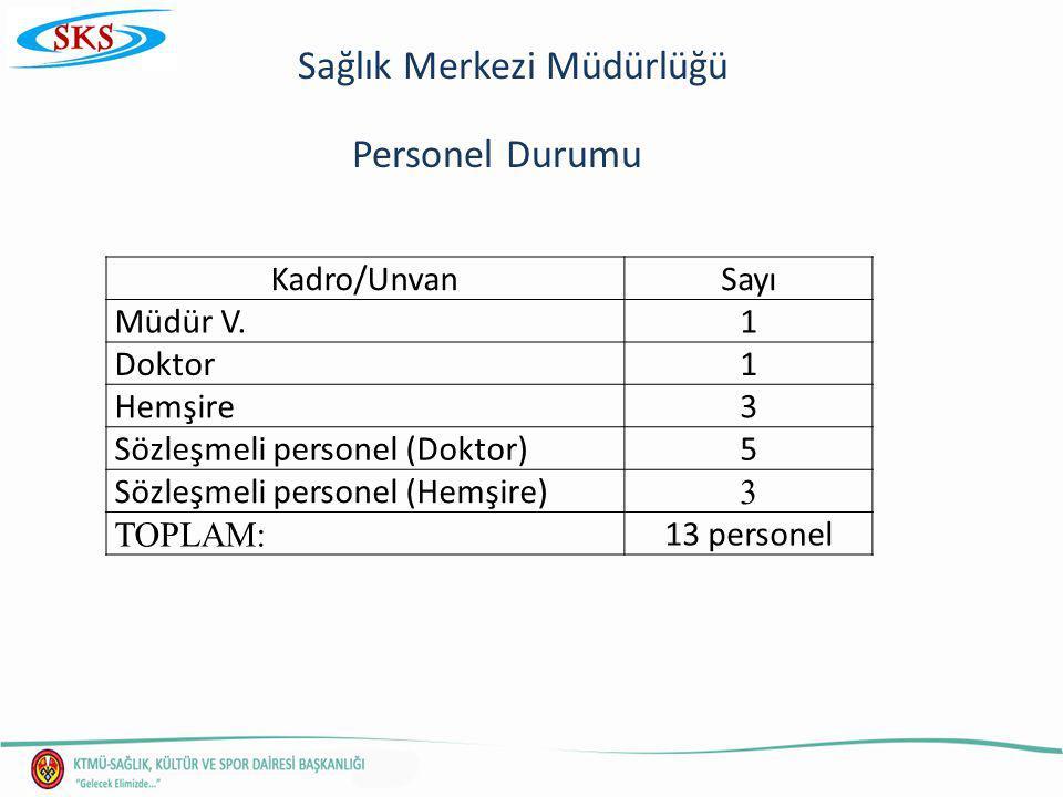 Sağlık Merkezi Müdürlüğü Personel Durumu Kadro/UnvanSayı Müdür V.1 Doktor1 Hemşire3 Sözleşmeli personel (Doktor)5 Sözleşmeli personel (Hemşire) 3 TOPLAM: 13 personel
