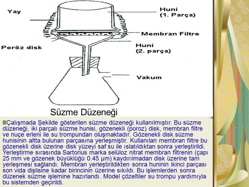 Süzme Düzeneği Çalışmada Şekilde gösterilen süzme düzeneği kullanılmıştır. Bu süzme düzeneği, iki parçalı süzme hunisi, gözenekli (poroz) disk, membra