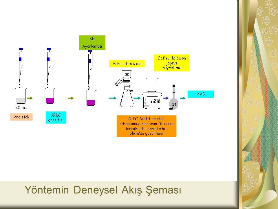 Yöntemin Deneysel Akış Şeması