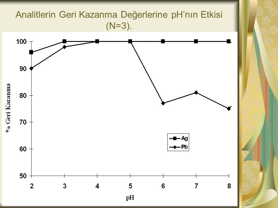 Analitlerin Geri Kazanma Değerlerine pH'nın Etkisi (N=3).