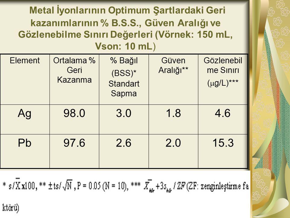 Metal İyonlarının Optimum Şartlardaki Geri kazanımlarının % B.S.S., Güven Aralığı ve Gözlenebilme Sınırı Değerleri (Vörnek: 150 mL, Vson: 10 mL) ElementOrtalama % Geri Kazanma % Bağıl (BSS)* Standart Sapma Güven Aralığı** Gözlenebil me Sınırı (  g/L)*** Ag98.03.01.84.6 Pb97.62.62.015.3