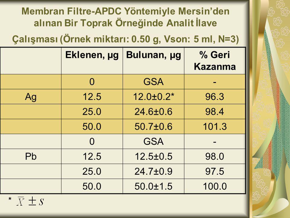 Membran Filtre-APDC Yöntemiyle Mersin'den alınan Bir Toprak Örneğinde Analit İlave Çalışması (Örnek miktarı: 0.50 g, Vson: 5 ml, N=3) Eklenen, µgBulunan, µg% Geri Kazanma 0GSA- Ag12.512.0±0.2*96.3 25.024.6±0.698.4 50.050.7±0.6101.3 0GSA- Pb12.512.5±0.598.0 25.024.7±0.997.5 50.050.0±1.5100.0 *