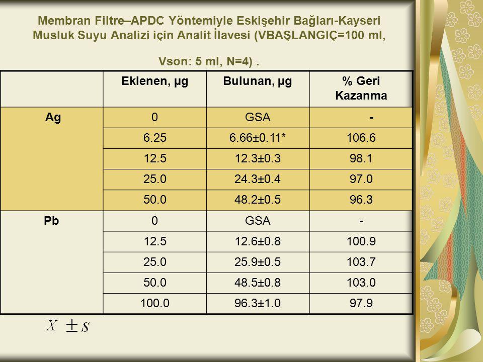 Membran Filtre–APDC Yöntemiyle Eskişehir Bağları-Kayseri Musluk Suyu Analizi için Analit İlavesi (VBAŞLANGIÇ=100 ml, Vson: 5 ml, N=4). Eklenen, µgBulu