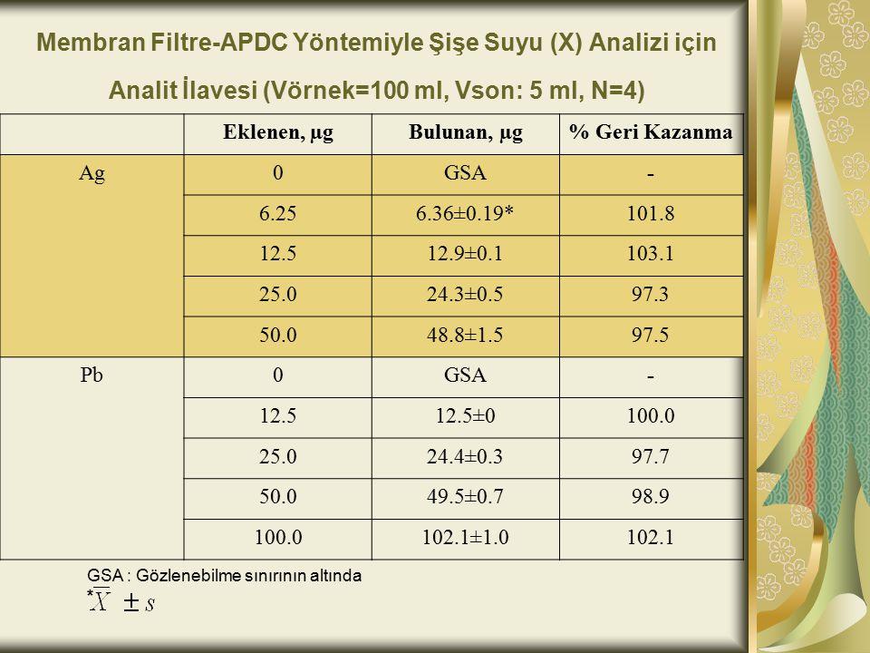 Membran Filtre-APDC Yöntemiyle Şişe Suyu (X) Analizi için Analit İlavesi (Vörnek=100 ml, Vson: 5 ml, N=4) Eklenen, µgBulunan, µg% Geri Kazanma Ag0GSA- 6.256.36±0.19*101.8 12.512.9±0.1103.1 25.024.3±0.597.3 50.048.8±1.597.5 Pb0GSA- 12.512.5±0100.0 25.024.4±0.397.7 50.049.5±0.798.9 100.0102.1±1.0102.1 GSA : Gözlenebilme sınırının altında *
