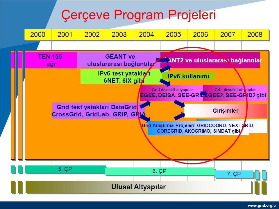 www.grid.org.tr 2000 2001 2002 2003 2004 2005 2006 2007 2008 5. ÇP 6. ÇP Ulusal Altyapılar TEN 155 ağı GÉANT ve uluslararası bağlantılar Grid test yat