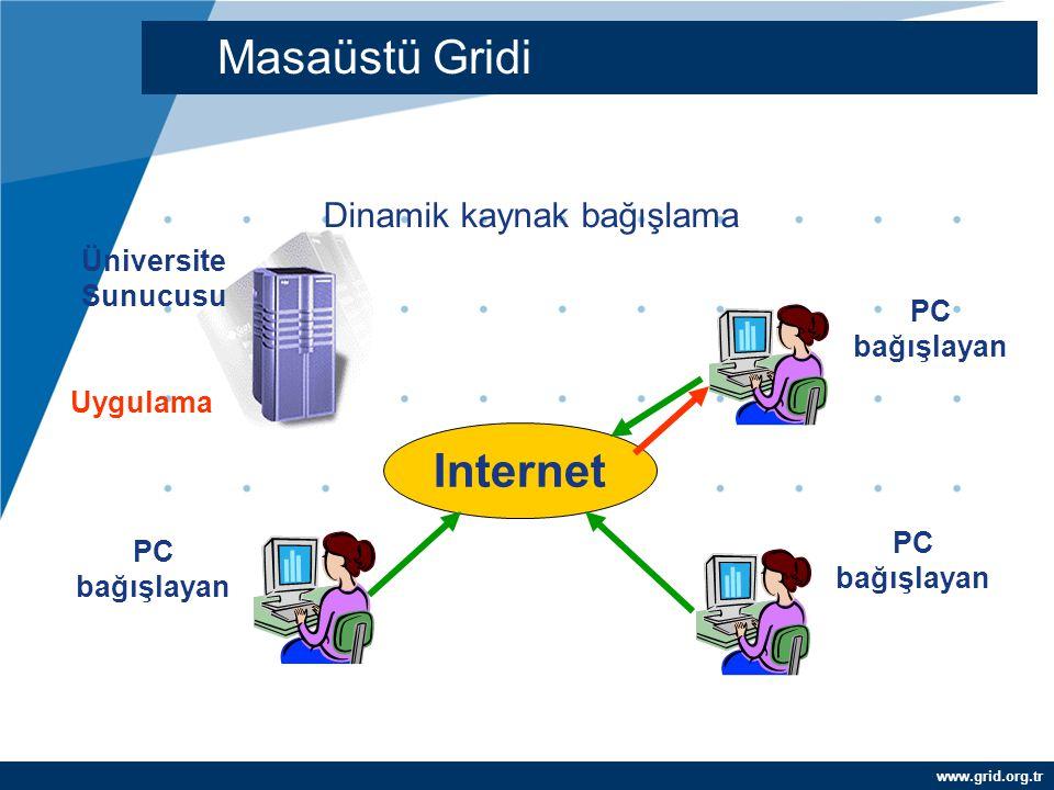 www.grid.org.tr SETI@home –226 ülkede 4 milyon kullanıcı –1200 CPU sene/gün –38 TF –77 farklı işlemci tipi SETI: Evrensel Masaüstü Gridi