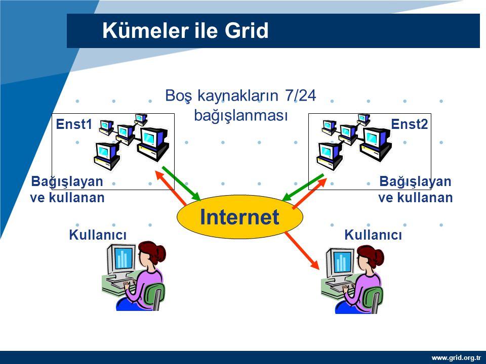www.grid.org.tr Internet Boş kaynakların 7/24 bağışlanması Enst1 Kullanıcı Enst2 Kullanıcı Bağışlayan ve kullanan Kümeler ile Grid