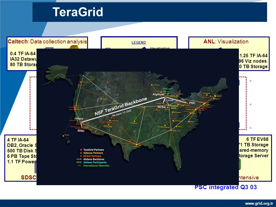 www.grid.org.tr NCSA: Compute IntensiveSDSC: Data IntensivePSC: Compute Intensive IA64 Pwr4 EV68 IA32 EV7 IA64 Sun 10 TF IA-64 128 large memory nodes