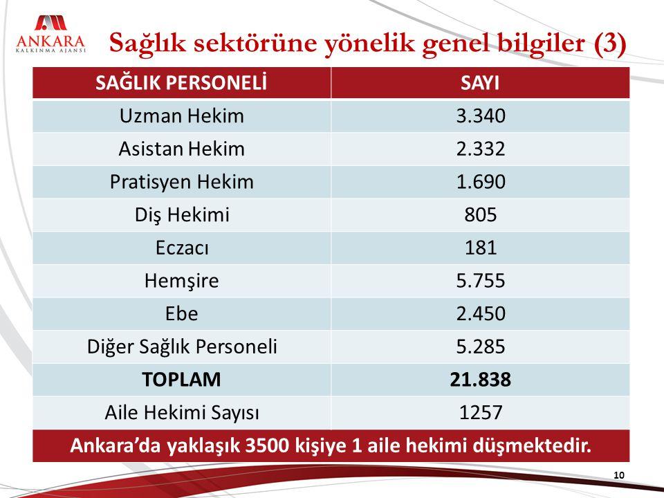 Sağlık sektörüne yönelik genel bilgiler (3) SAĞLIK PERSONELİSAYI Uzman Hekim3.340 Asistan Hekim2.332 Pratisyen Hekim1.690 Diş Hekimi805 Eczacı181 Hemşire5.755 Ebe2.450 Diğer Sağlık Personeli5.285 TOPLAM21.838 Aile Hekimi Sayısı1257 Ankara'da yaklaşık 3500 kişiye 1 aile hekimi düşmektedir.