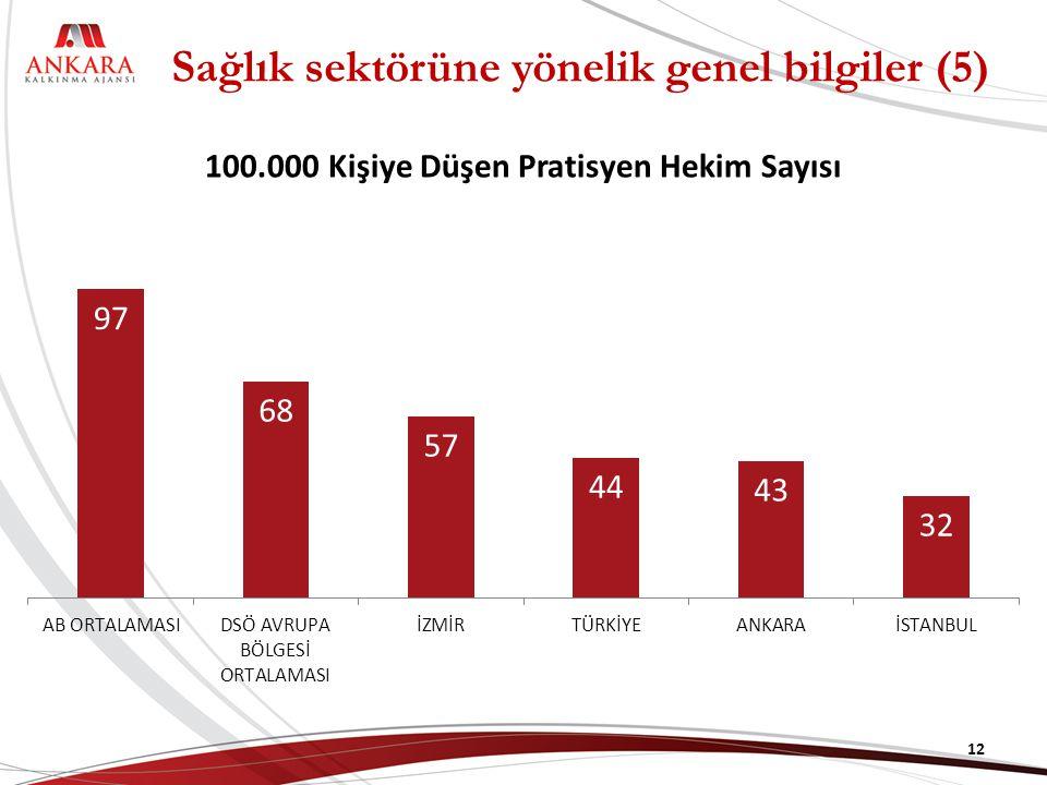 100.000 Kişiye Düşen Pratisyen Hekim Sayısı 12 Sağlık sektörüne yönelik genel bilgiler (5)
