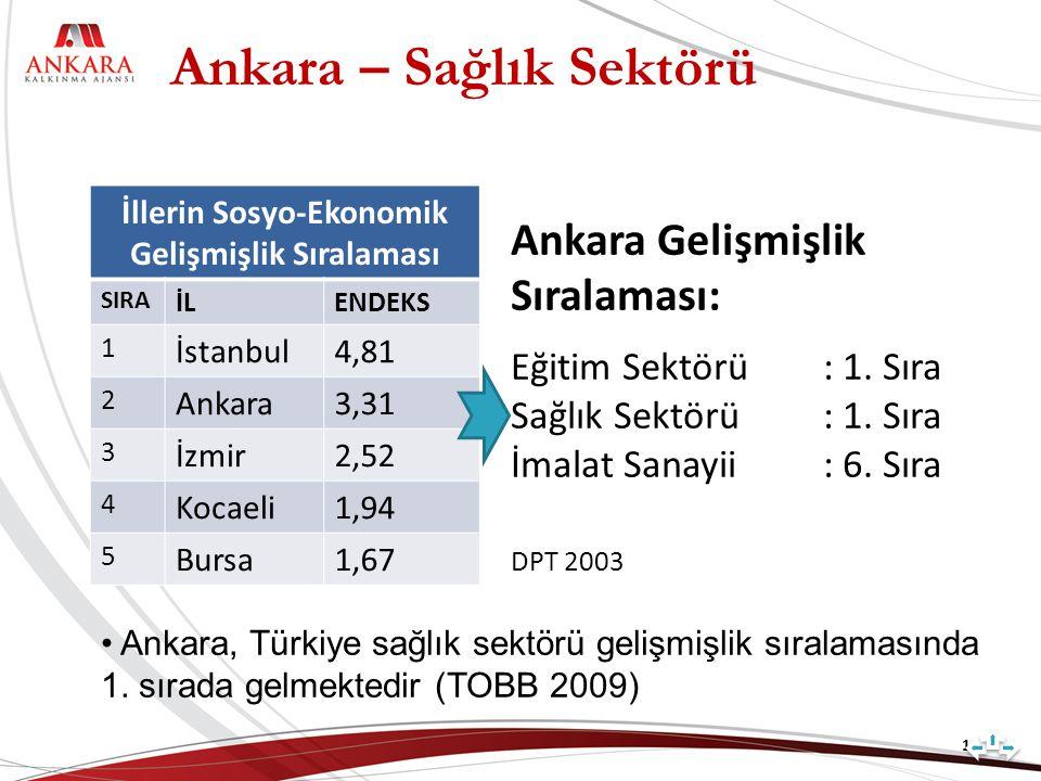 Ankara – Sağlık Sektörü 16 İllerin Sosyo-Ekonomik Gelişmişlik Sıralaması SIRA İLENDEKS 1 İstanbul4,81 2 Ankara3,31 3 İzmir2,52 4 Kocaeli1,94 5 Bursa1,67 Ankara Gelişmişlik Sıralaması: Eğitim Sektörü: 1.