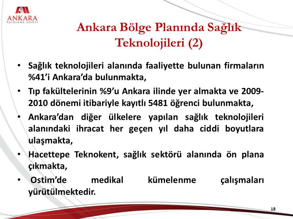 Ankara Bölge Planında Sağlık Teknolojileri (2) Sağlık teknolojileri alanında faaliyette bulunan firmaların %41'i Ankara'da bulunmakta, Tıp fakültelerinin %9'u Ankara ilinde yer almakta ve 2009- 2010 dönemi itibariyle kayıtlı 5481 öğrenci bulunmakta, Ankara'dan diğer ülkelere yapılan sağlık teknolojileri alanındaki ihracat her geçen yıl daha ciddi boyutlara ulaşmakta, Hacettepe Teknokent, sağlık sektörü alanında ön plana çıkmakta, Ostim'de medikal kümelenme çalışmaları yürütülmektedir.