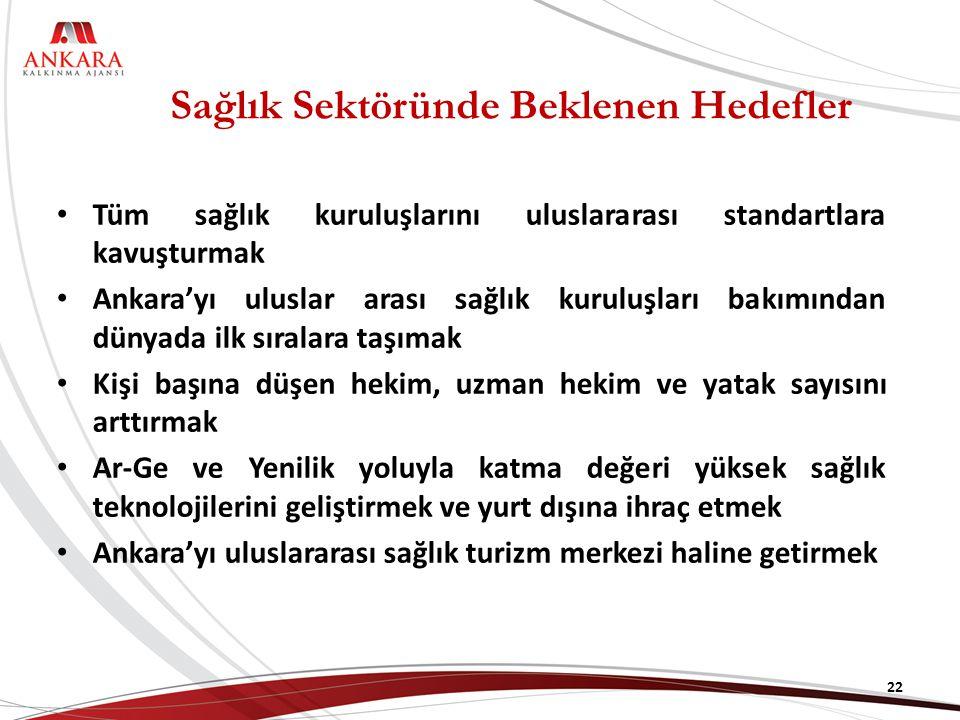 Sağlık Sektöründe Beklenen Hedefler Tüm sağlık kuruluşlarını uluslararası standartlara kavuşturmak Ankara'yı uluslar arası sağlık kuruluşları bakımından dünyada ilk sıralara taşımak Kişi başına düşen hekim, uzman hekim ve yatak sayısını arttırmak Ar-Ge ve Yenilik yoluyla katma değeri yüksek sağlık teknolojilerini geliştirmek ve yurt dışına ihraç etmek Ankara'yı uluslararası sağlık turizm merkezi haline getirmek 22