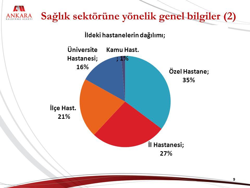 Sağlık sektörüne yönelik genel bilgiler (2) İldeki hastanelerin dağılımı; 9