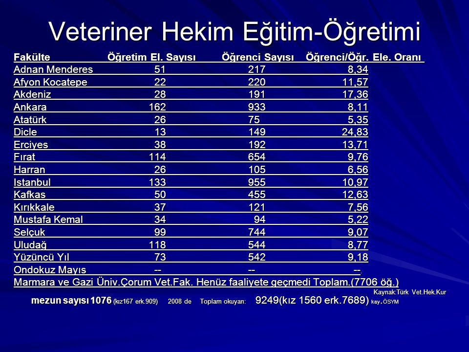 Veteriner Hekim Eğitim-Öğretimi Fakülte Öğretim El.