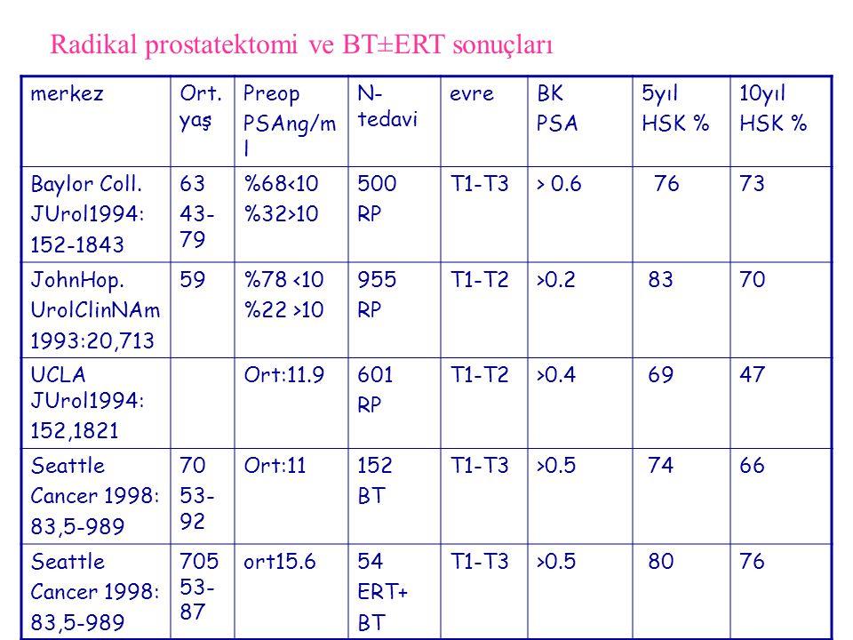 merkezOrt. yaş Preop PSAng/m l N- tedavi evreBK PSA 5yıl HSK % 10yıl HSK % Baylor Coll. JUrol1994: 152-1843 63 43- 79 %68<10 %32>10 500 RP T1-T3> 0.6