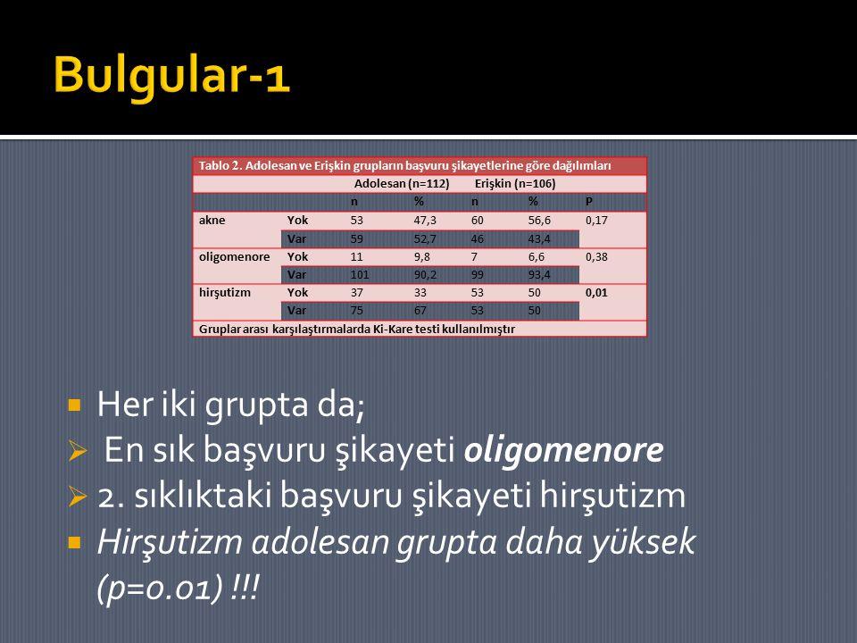  Her iki grupta da;  En sık başvuru şikayeti oligomenore  2. sıklıktaki başvuru şikayeti hirşutizm  Hirşutizm adolesan grupta daha yüksek (p=0.01)