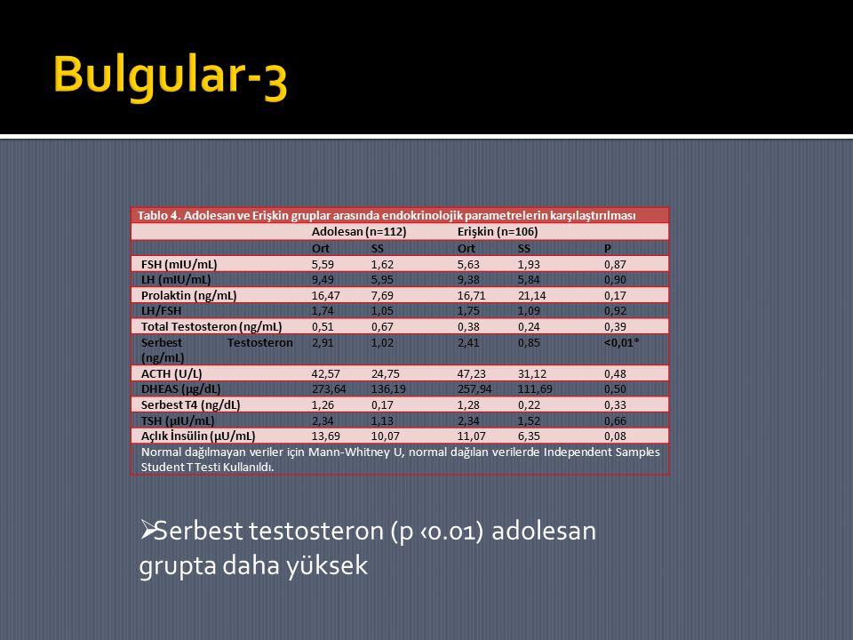 Tablo 4. Adolesan ve Erişkin gruplar arasında endokrinolojik parametrelerin karşılaştırılması Adolesan (n=112)Erişkin (n=106) OrtSSOrtSSP FSH (mIU/mL)